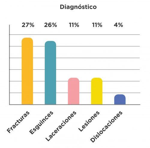 Lesiones más comunes tras un traumatismo en escalada.