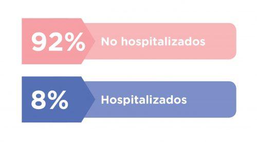 Porcentaje de lesiones de escalada que acabaron en hospitalización.
