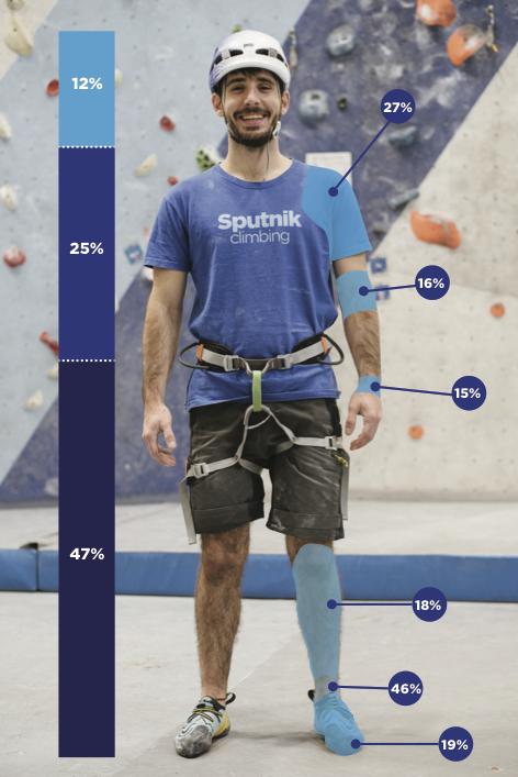 Lesiones traumáticas más habituales en escalada.