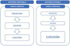 Importancia de cada mecanismo o fase motora en función del tipo de tarea, nivel de incertidumbre o entorno en el que se realiza (Izquierdo, 2008).