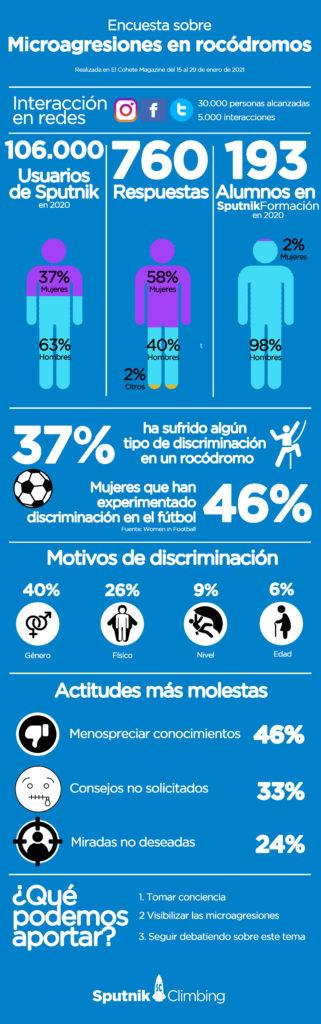Infografia Encuesta Microagresiones